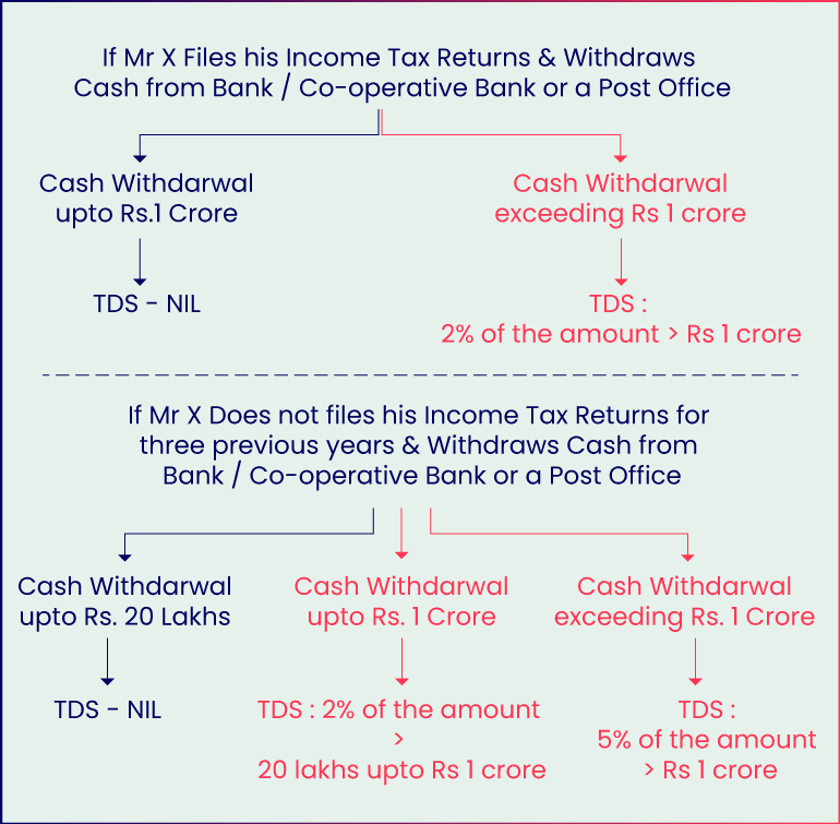 cash-withdrawal-example-1